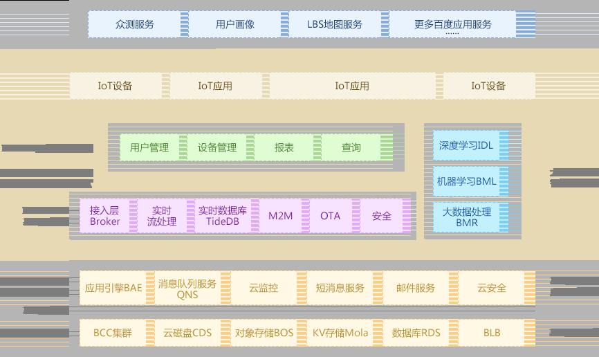 百度物联网解决方案和架构图