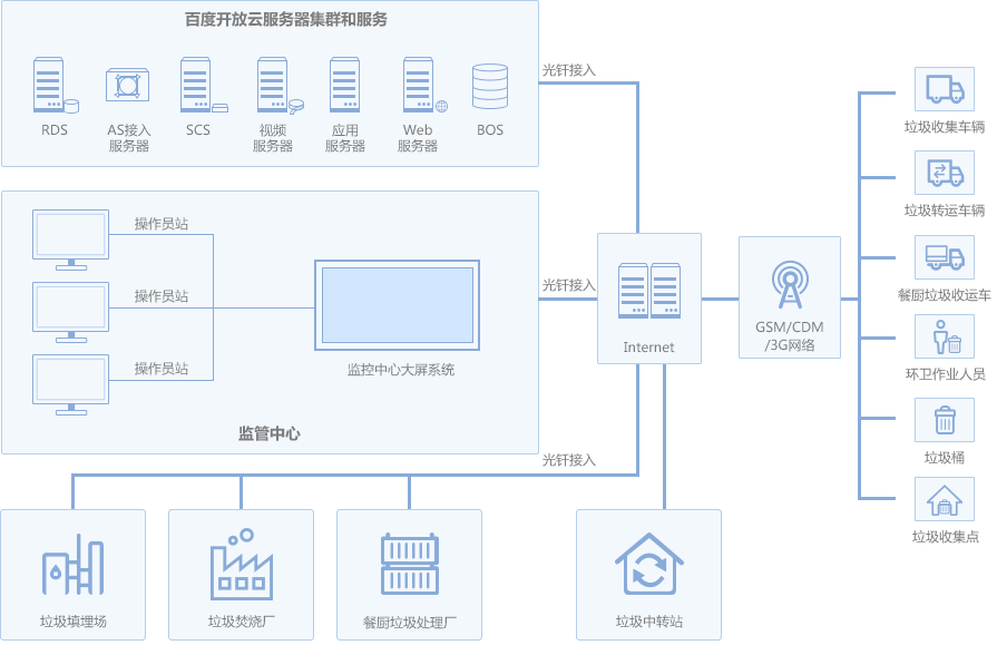 百度物联网在环卫信息化系统应用案例