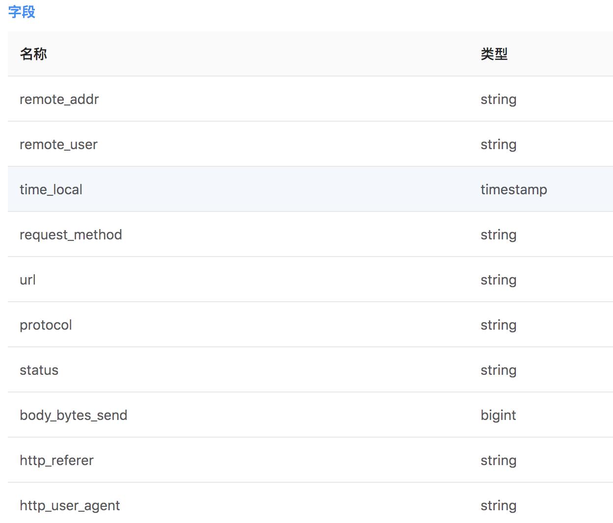 nginx-log-table.png