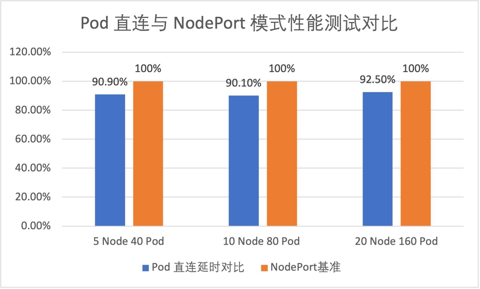 Pod直连性能评测.jpg
