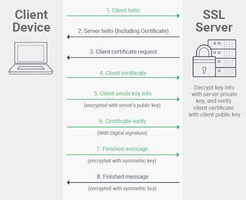 ssl-tls-client-authentication.jpg