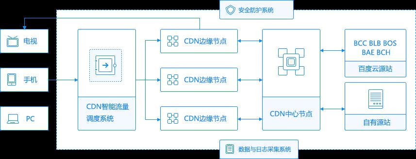 cdn概述图
